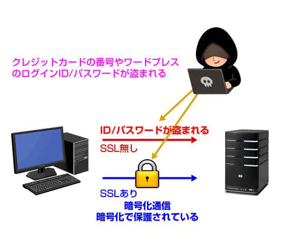 そもそもSSL・TLSって何なの?